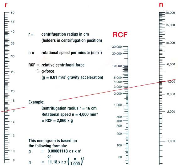 номограмма для определения центробежного ускорения